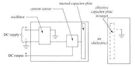 Principles of operation of capacitive proximity sensors on