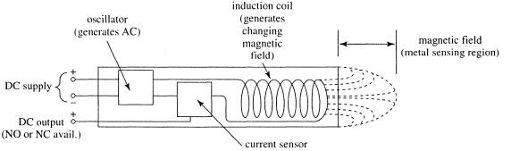 Stupendous Inductive Proximity Sensors Principles Of Operation Wiring Cloud Oideiuggs Outletorg